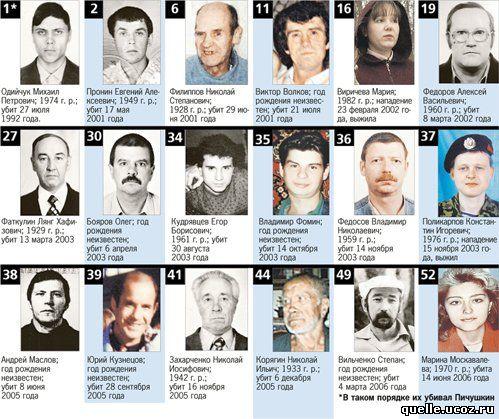 18 des victimes de Pichushkin